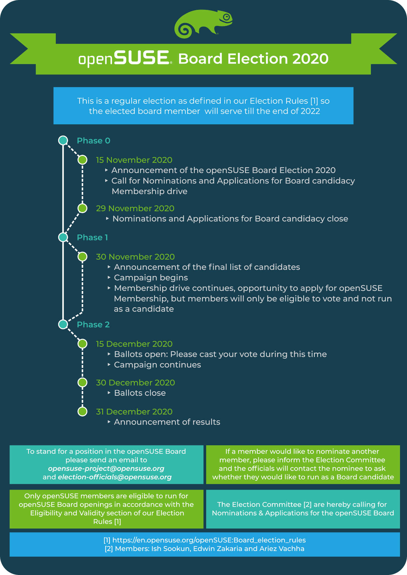 openSUSE Board Election 2020 announced